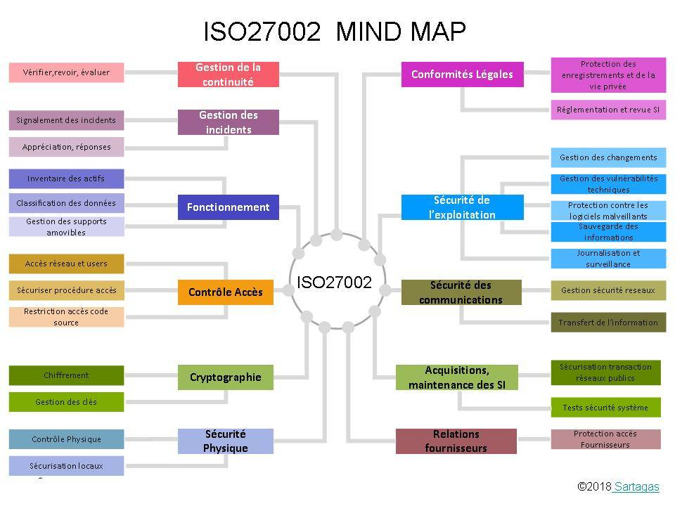 Un Mind-Map de la Norme ISO27002:2013